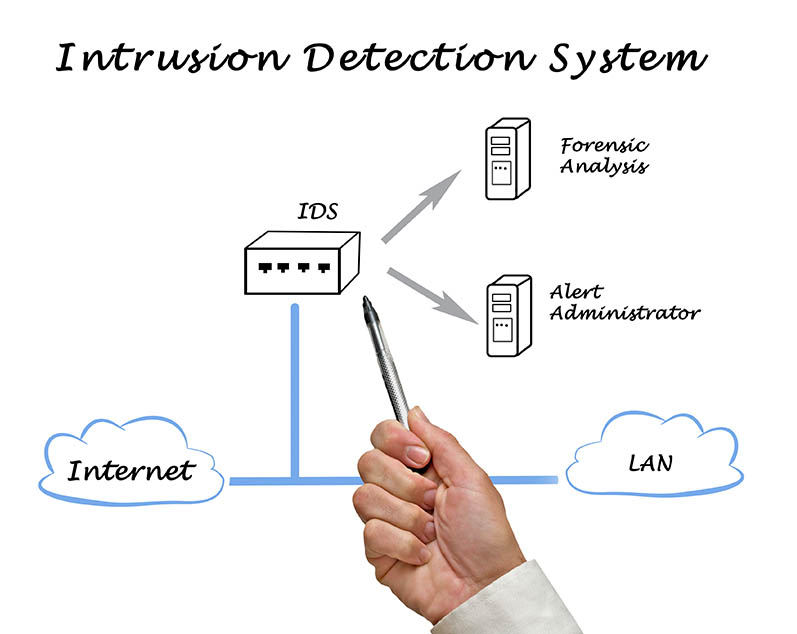 03-intrusion-detection-system